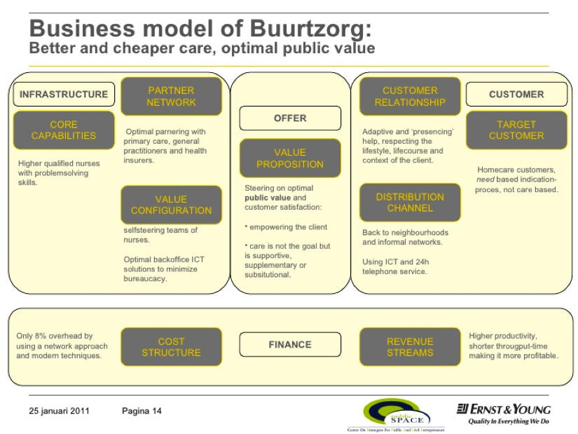Anna: Once you retire what will happen? Does Buurtzorg have a ...
