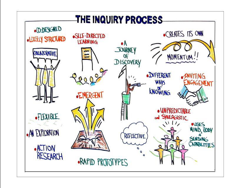 Collaborative-Inquiry-card