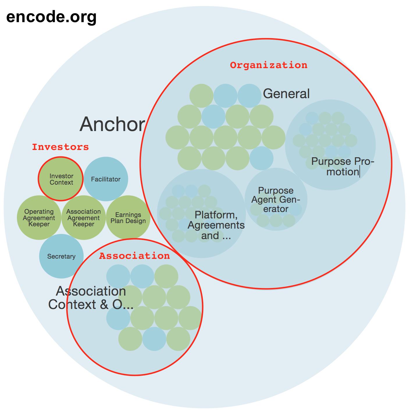 Snapshot of encode.org's structure captured in Glassfrog, July2017